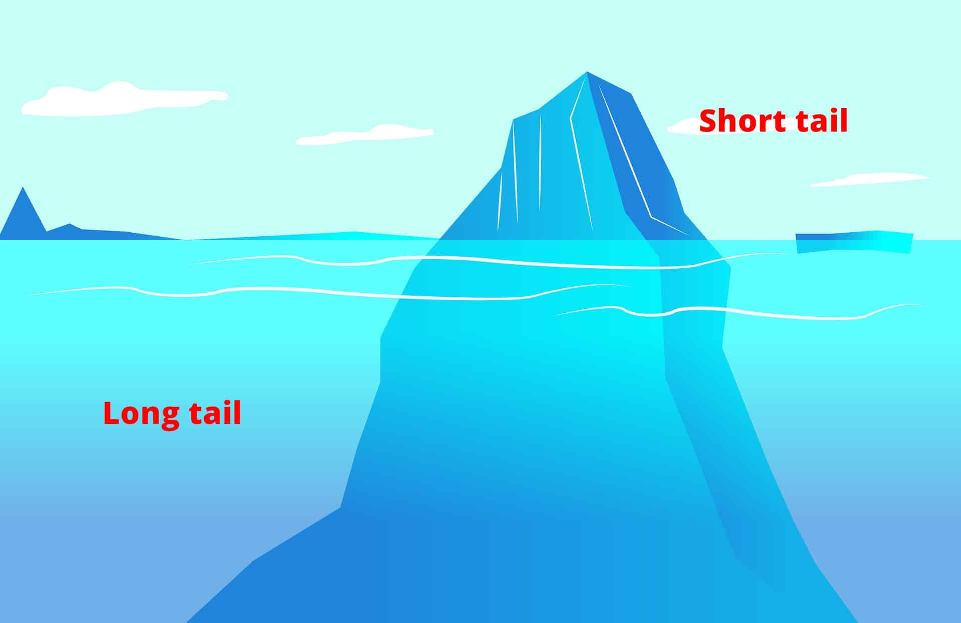 Long tail SEO krijg meer dan 70% van het zoekverkeer