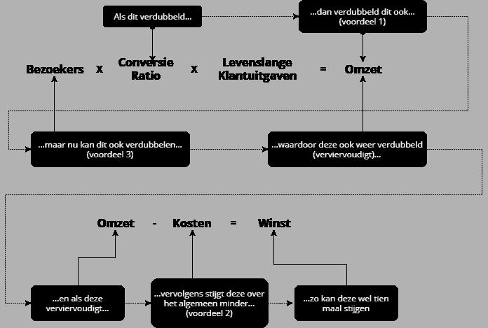 De gecombineerde voordelen van conversie optimalisatie staan in een machtverhouding to de winst.